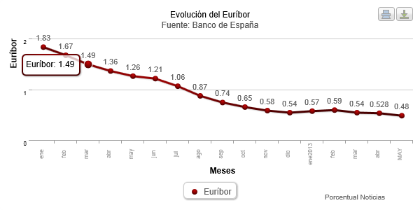 Euribor in Historical Low